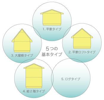 北欧住宅の5つの基本タイプ